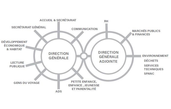 Schema des services